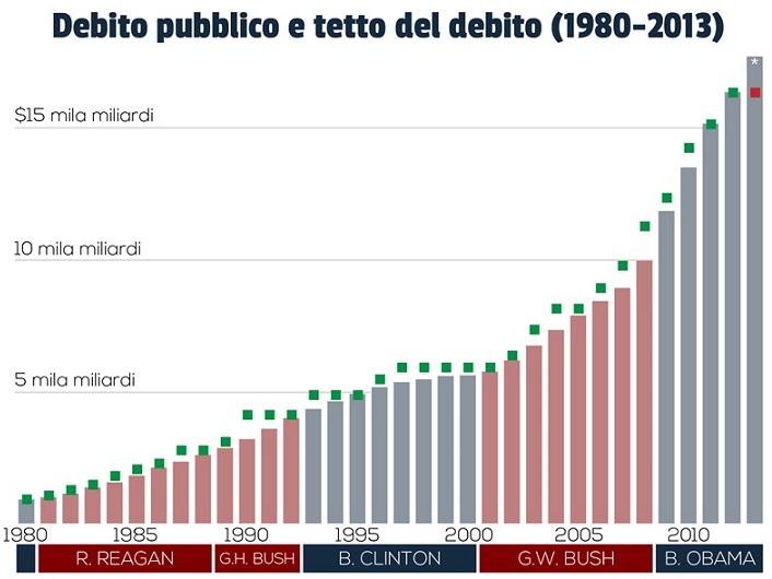 debito pubblico americano