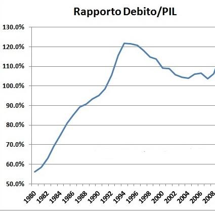 rapporto debito pil 1