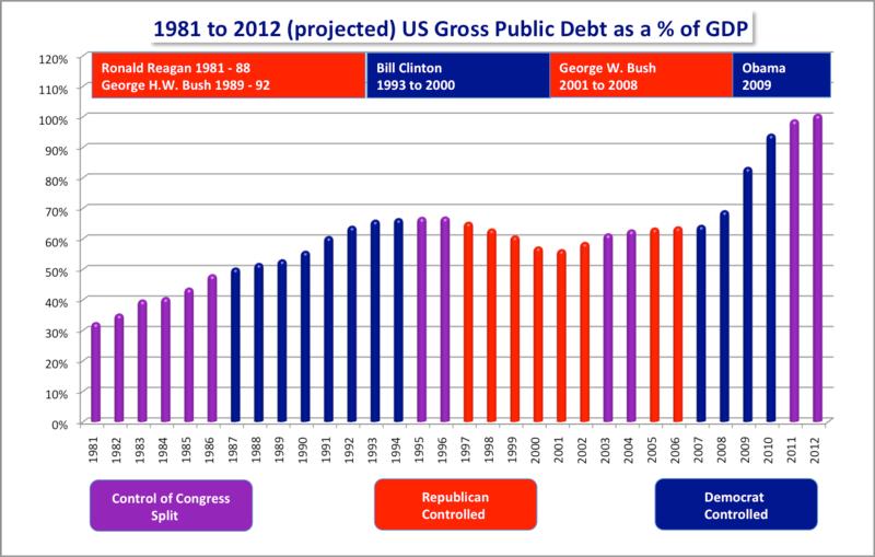 debito pil