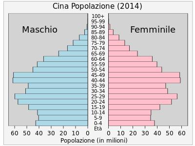 demografia cinese