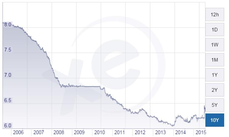 dollaro renminbi