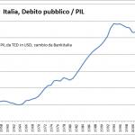 """Finita l'emergenza finanziaria si torna alle politiche della """"crescita"""" a debito senza tagliare la spesa pubblica"""