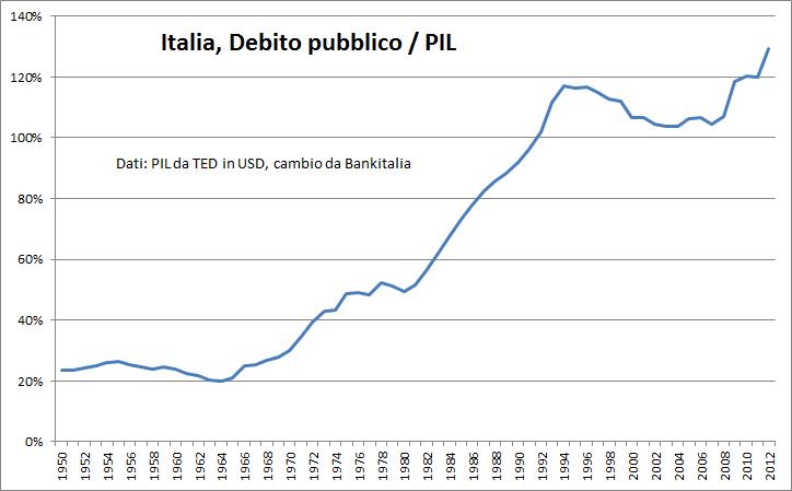 Italia debito pubblico percentuale sul PIL