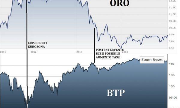 Modalità e strumenti per investire in ORO: Protezione, Crescita, Speculazione