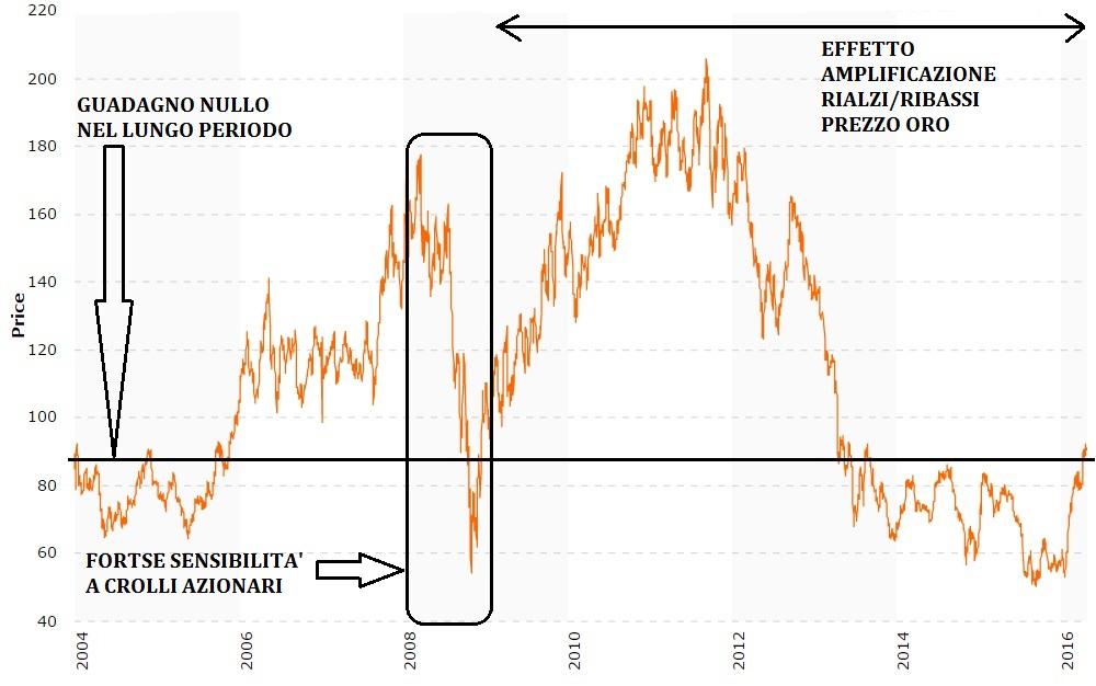 Euromoney Global Gold Index