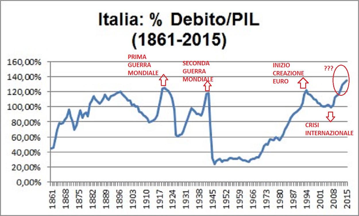 DEBITO-PIL-STORICO