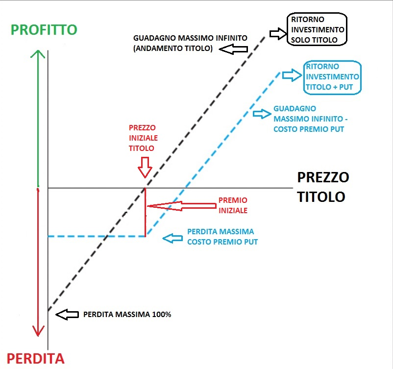 Investire 100 euro in azioni binarie
