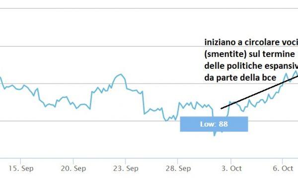 La fine delle politiche espansive farà scendere o salire i mercati?