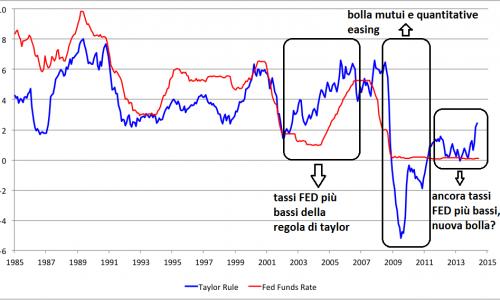 CRISI: colpa del mercato, della politica o delle banche centrali?