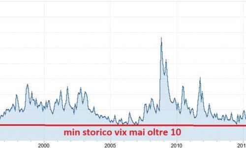 Prossimi avvenimenti globali possono aumentare la volatilità? Investire sul VIX