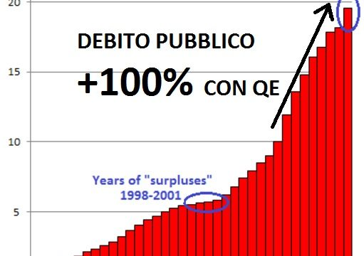 Da Obama a Trump: il futuro dei mercati tra il record di wall street e la bolla sul debito americano