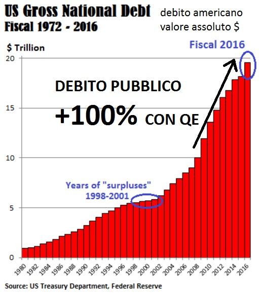 debito-totale