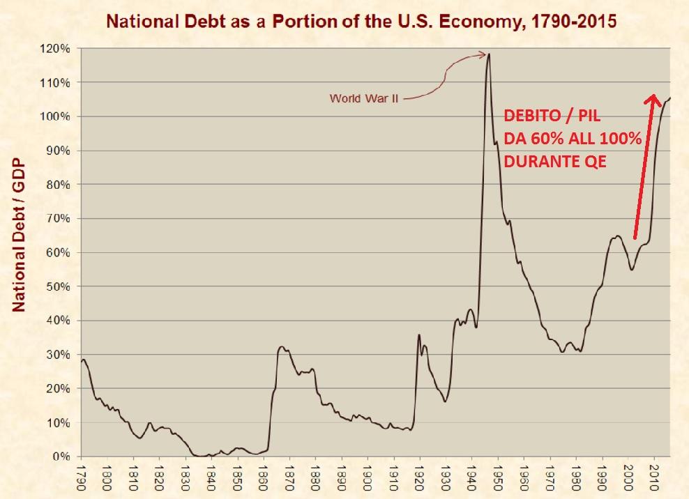 debt-pil