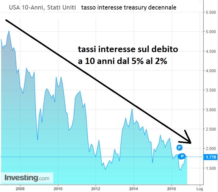 tassi-debito