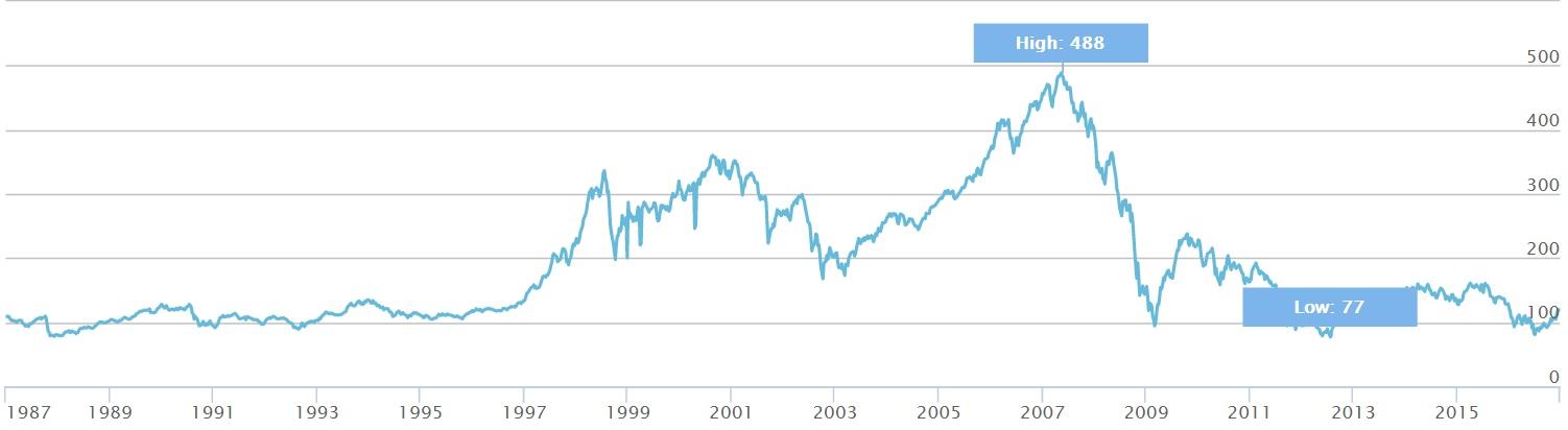 5a0e676de5 l'italia paga la situazione del paese con debito / pil al 135% (uno dei più  alti del mondo che ci ha portato sull'orlo del fallimento nel 2011, ...