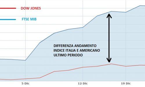 Il perchè dei recenti rialzi della borsa italiana e situazione globale dei mercati