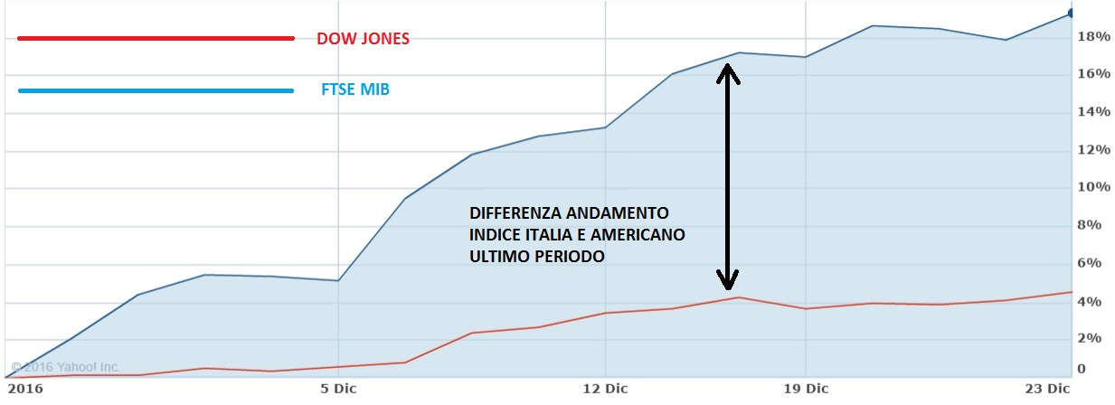 d97b51d588 Sopra il grafico che evidenzia l'andamento dell'indice italiano ed  americano nell'ultimo periodo.