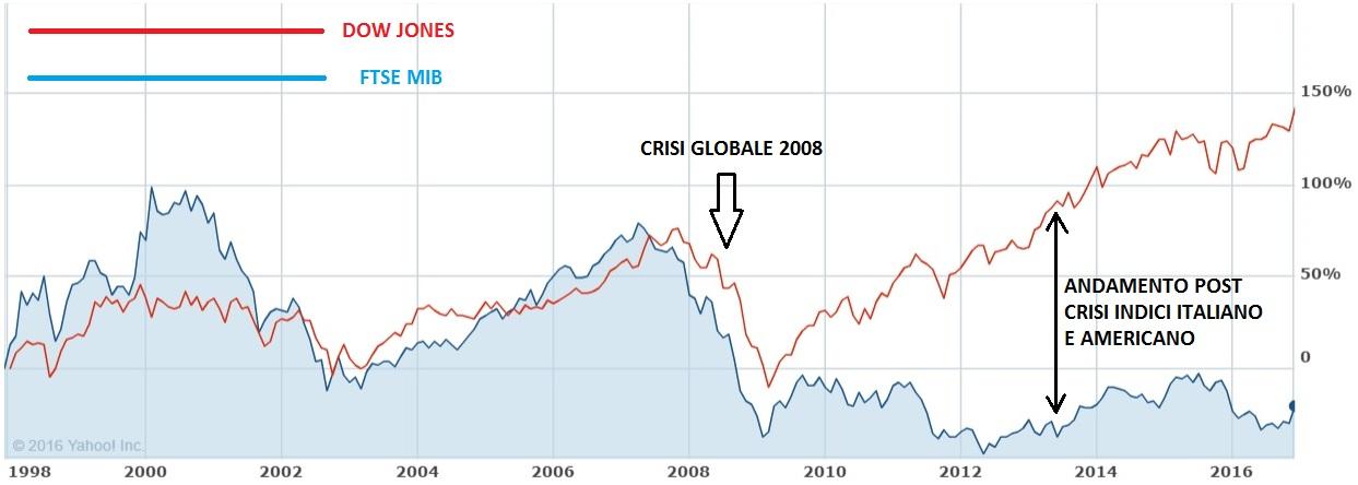 56d2bb3183 Sopra il grafico che evidenzia l'andamento dell'indice italiano ed  americano dal 1998 ad oggi dove l'indice americano ha performato  positivamente del 150% ...
