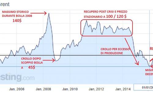 Petrolio: investimento che con buona probabilità potrà raddoppiare…