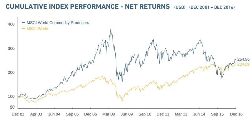 19e5f40146 Il grafico evidenzia che storicamente l'indice MSCI world commodity delle  società globali attive nelle materie prime sovraperforma anche del doppio  l'indice ...
