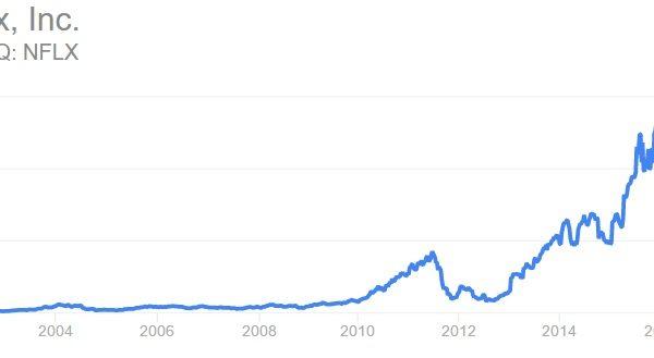 Investimenti: lista titoli migliori ultimi anni, si arriva al 5 MILA % di guadagno (50 volte il capitale iniziale)