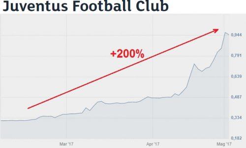 Azioni Juventus +200% da febbraio, cosa c'è sotto?