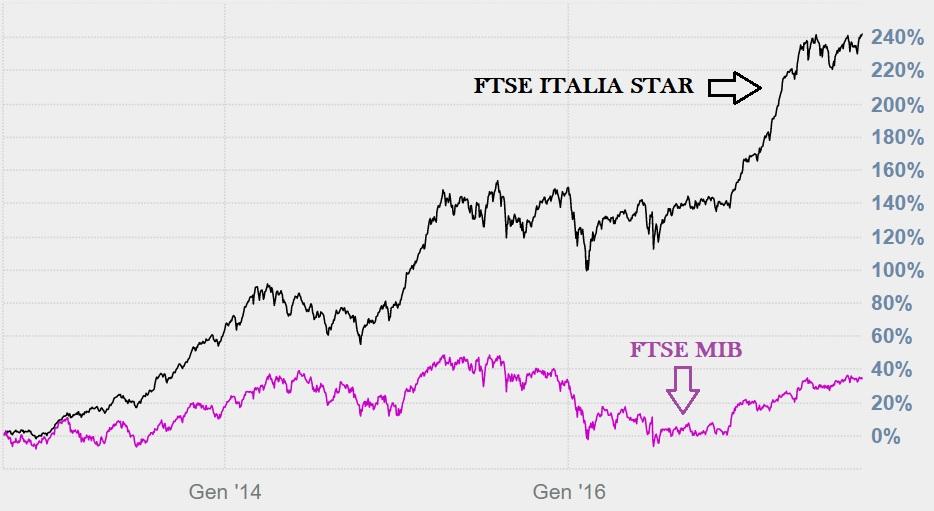 851ee15e46 il grafico precedente evidenzia l'andamento dell'indice principale ftse mib  dei 40 titoli principali di borsa italiana (+40%) rispetto al ftse italia  star ...