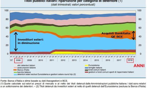 Come funzionano gli stati: cos'è il debito pubblico e chi detiene quello italiano