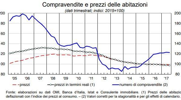 Mercato Immobiliare: tra prezzi bassi, incentivi fiscali e tassi di interesse al minimo storico è il momento di comprare?