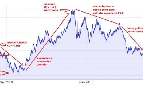 Analisi andamento dell'EURO dalla sua introduzione e gestione degli investimenti valutari