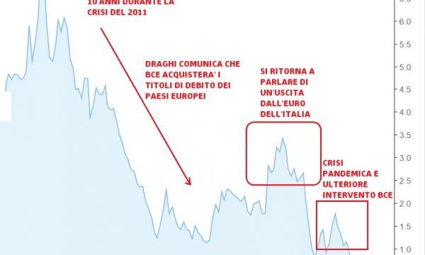 Parte il governo Draghi: cosa ha fatto da presidente BCE per salvare l'Italia e l'Europa