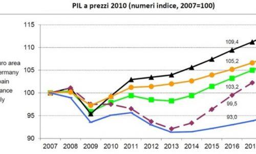 La pericolosa decorrelazione dell'economia (e della borsa) italiana con il resto dell'occidente