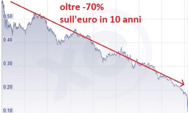 Perchè l'andamento della lira turca dovrebbe far riflettere il nostro paese