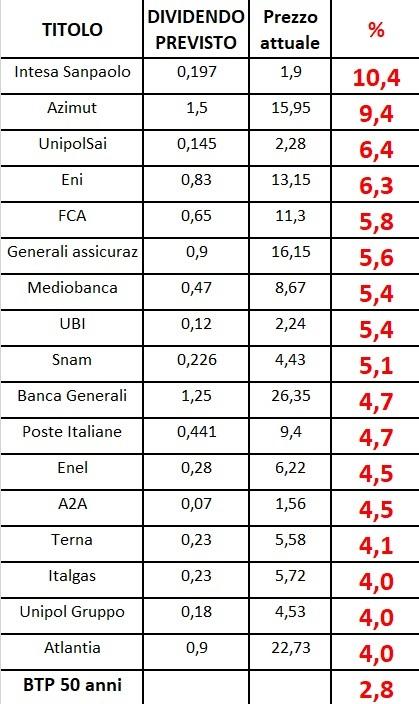 Calendario Dividendi 2020 Borsa Italiana.Le Azioni Con Dividendi Piu Elevati Dati Aggiornati Al 24