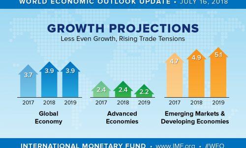 Previsione PIL globale in calo: come gestire gli investimenti dopo 10 anni di rialzi finanziari