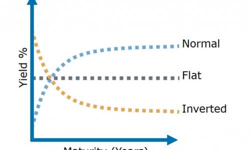 Perchè la curva dei rendimenti (o dei tassi di interesse) sul debito è più importante dello spread