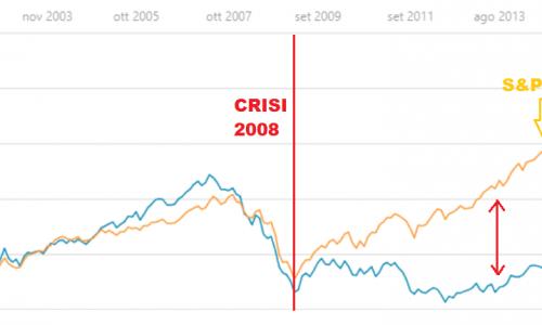 Quali sono i titoli che hanno triplicato il valore in 5 anni