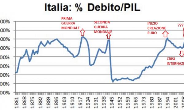 La fondamentale differenza tra debito pubblico in valore assoluto e rapporto debito/PIL: situazione italiana