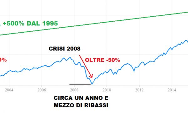 Come gestire gli investimenti dopo il rialzo finanziario più lungo della storia