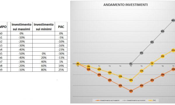 Cos'è un PAC (piano accumulo capitale) e come ottiene risultati migliori nelle fasi avverse