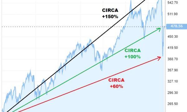 Quale futuro per i mercati dopo il crollo/rimbalzo più veloce della storia…