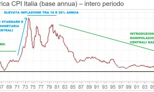 La nuova tipologia di inflazione generata dalla politica monetaria espansiva e come sfruttarla a proprio vantaggio