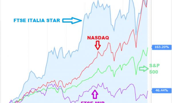 L'indice di Borsa Italiana che ha superato il NASDAQ negli ultimi anni