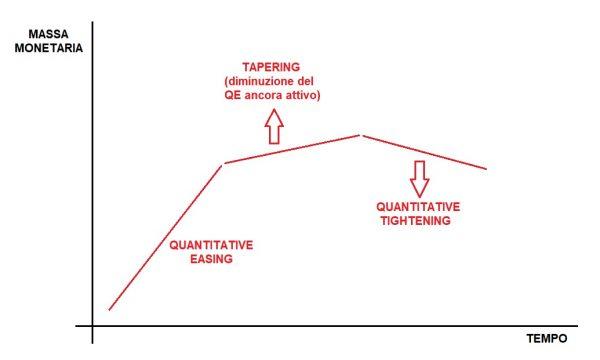 """Cos'è il """"tapering"""" e qual è il suo impatto su """"quantitative easing"""" e inflazione"""